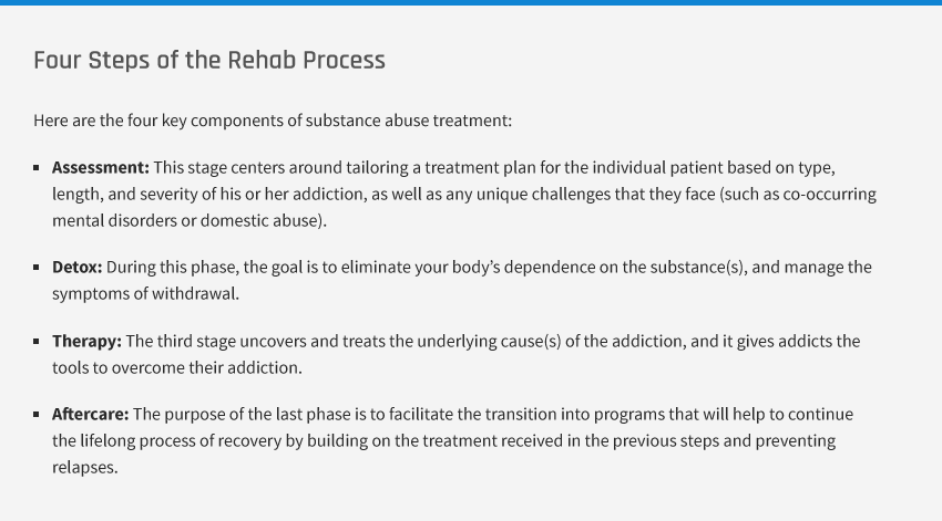 Description of the Four Steps of the Rehab Process